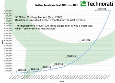 Technorati: aantal weblogs verdubbelt elke 6,5 maand